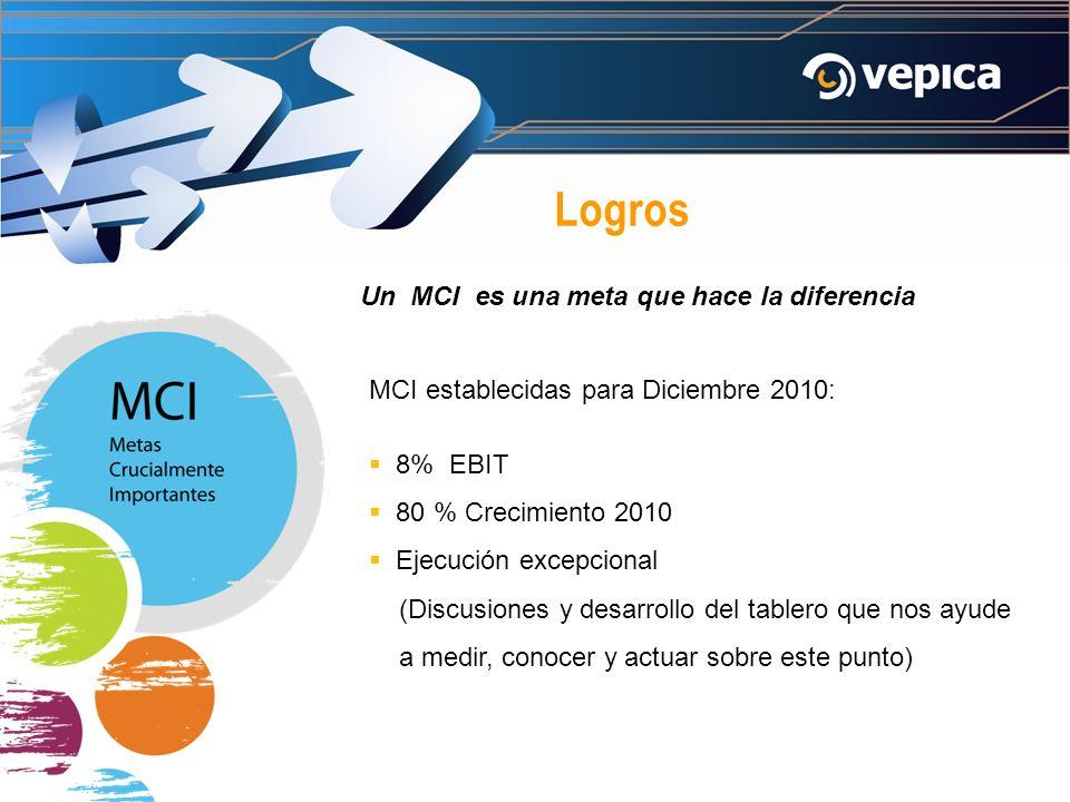 Logros MCI establecidas para Diciembre 2010: 8% EBIT 80 % Crecimiento 2010 Ejecución excepcional (Discusiones y desarrollo del tablero que nos ayude a medir, conocer y actuar sobre este punto) Un MCI es una meta que hace la diferencia