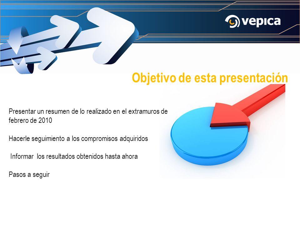 Objetivo de esta presentación Presentar un resumen de lo realizado en el extramuros de febrero de 2010 Hacerle seguimiento a los compromisos adquiridos Informar los resultados obtenidos hasta ahora Pasos a seguir