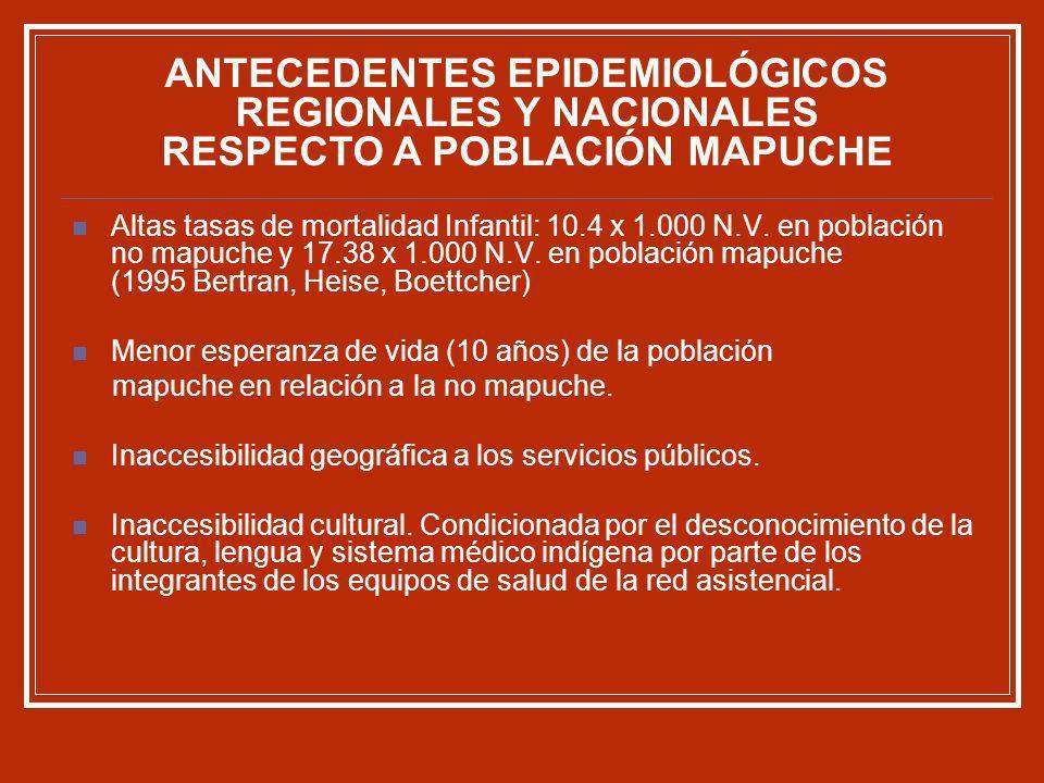 Altas tasas de mortalidad Infantil: 10.4 x 1.000 N.V. en población no mapuche y 17.38 x 1.000 N.V. en población mapuche (1995 Bertran, Heise, Boettche