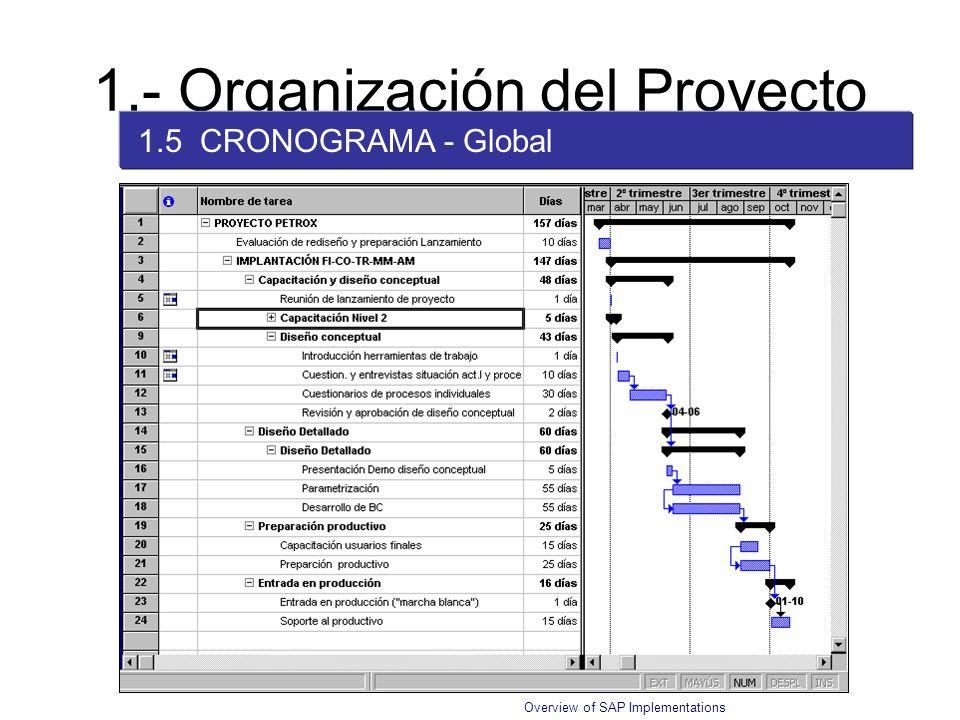 Overview of SAP Implementations 1.- Organización del Proyecto 1.5 CRONOGRAMA - Global