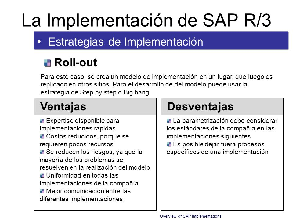 Overview of SAP Implementations Metodología ASAP