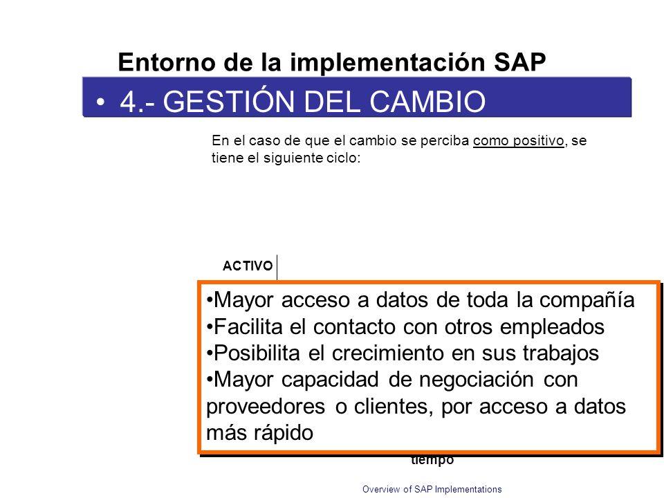 Overview of SAP Implementations 4.- GESTIÓN DEL CAMBIO Entorno de la implementación SAP En el caso de que el cambio se perciba como positivo, se tiene