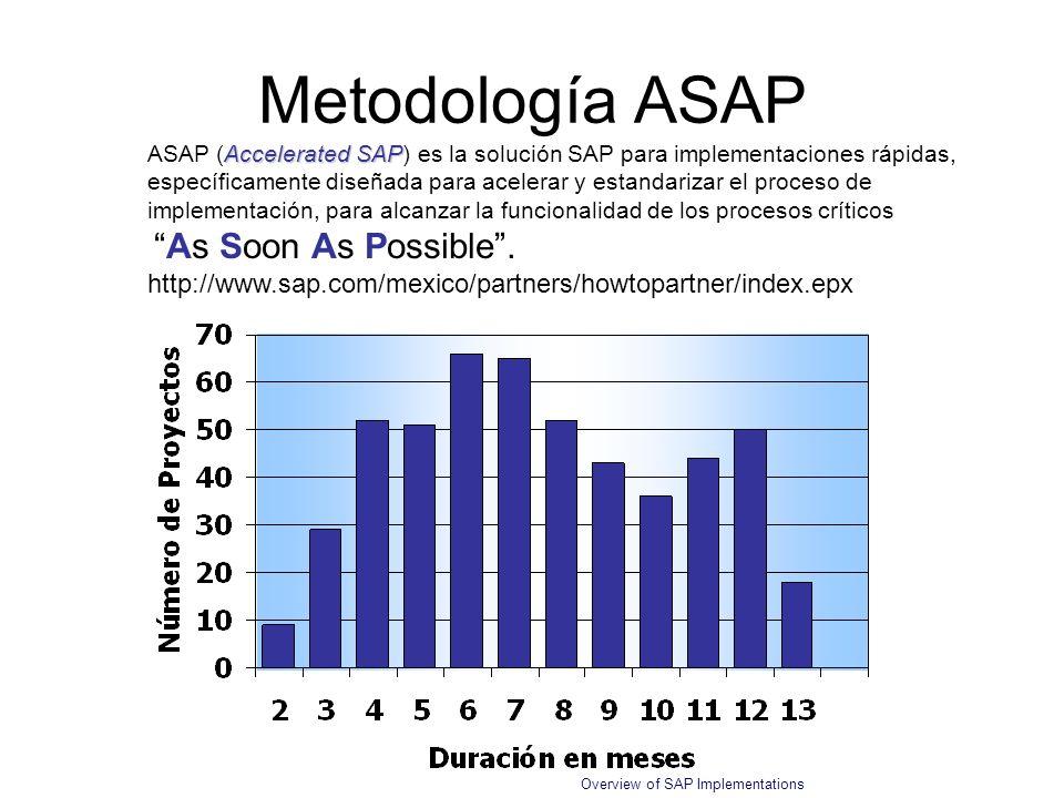 Overview of SAP Implementations Metodología ASAP Accelerated SAP ASAP (Accelerated SAP) es la solución SAP para implementaciones rápidas, específicame