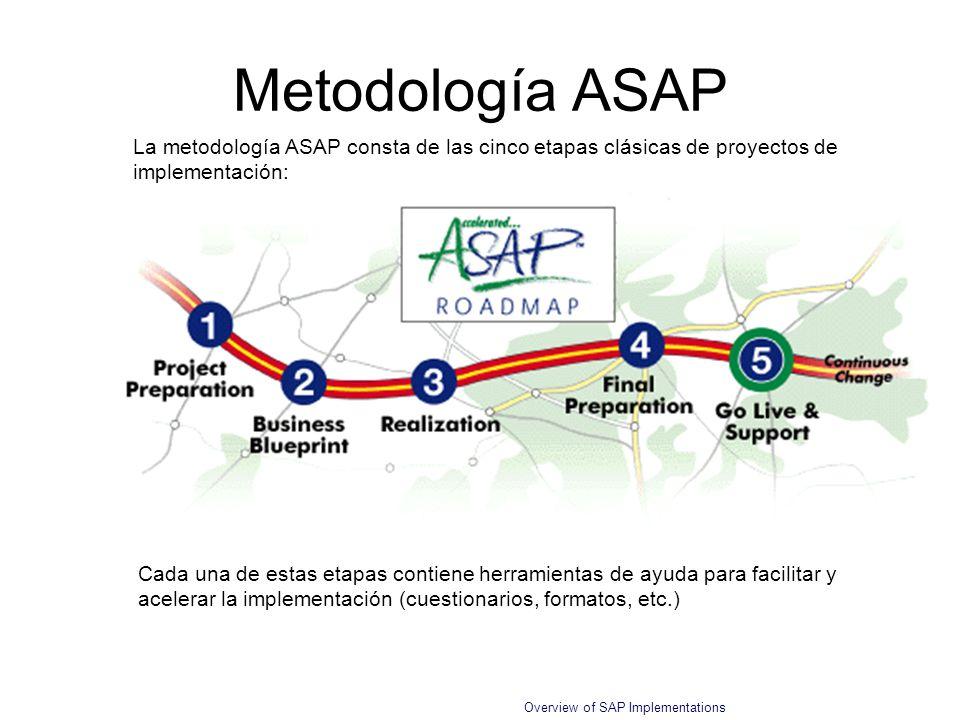 Overview of SAP Implementations La metodología ASAP consta de las cinco etapas clásicas de proyectos de implementación: Metodología ASAP Cada una de e