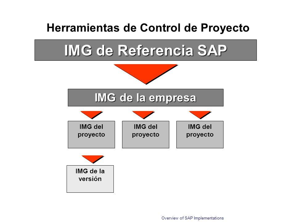 Overview of SAP Implementations Herramientas de Control de Proyecto IMG de Referencia SAP IMG de la empresa IMG del proyecto IMG de la versión