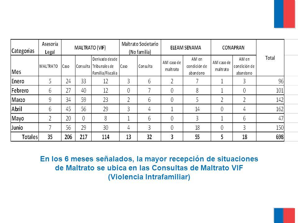 En los 6 meses señalados, la mayor recepción de situaciones de Maltrato se ubica en las Consultas de Maltrato VIF (Violencia Intrafamiliar)