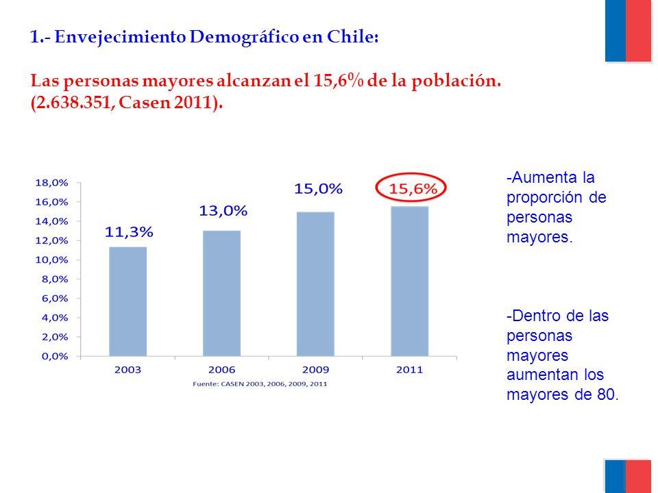 1.- Envejecimiento Demográfico en Chile: Las personas mayores alcanzan el 15,6% de la población. (2.638.351, Casen 2011). -Aumenta la proporción de pe