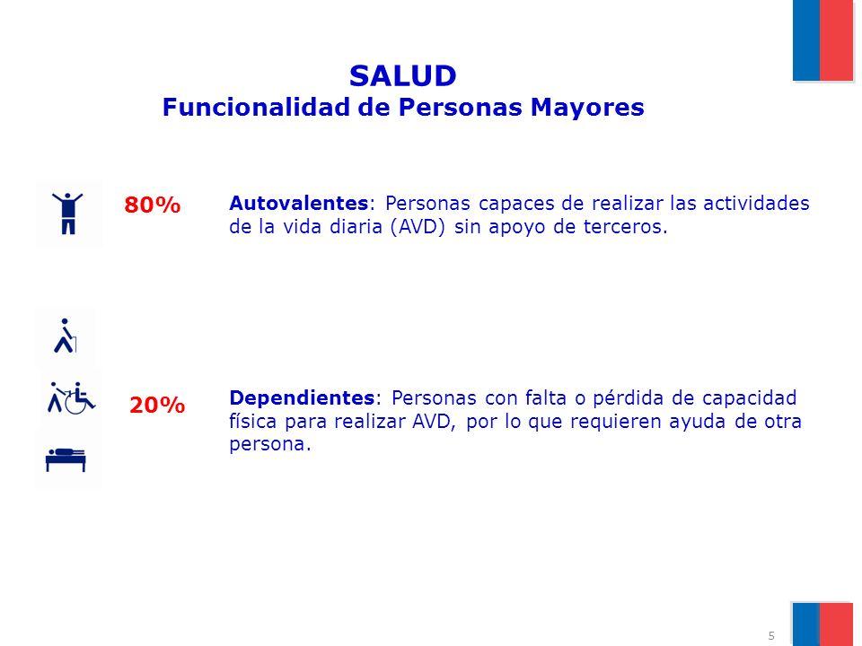 SALUD Funcionalidad de Personas Mayores Autovalentes: Personas capaces de realizar las actividades de la vida diaria (AVD) sin apoyo de terceros. 80%
