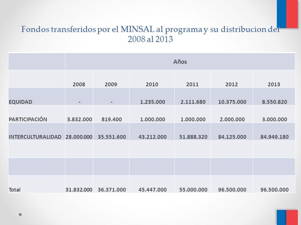 Fondos transferidos por el MINSAL al programa y su distribucion del 2008 al 2013 Años 200820092010201120122013 EQUIDAD - - 1.235.000 2.111.680 10.375.000 8.550.820 PARTICIPACIÓN 3.832.000 819.400 1.000.000 2.000.000 3.000.000 INTERCULTURALIDAD 28.000.000 35.551.600 43.212.000 51.888.320 84.125.000 84.949.180 Total 31.832.000 36.371.000 45.447.000 55.000.000 96.500.000