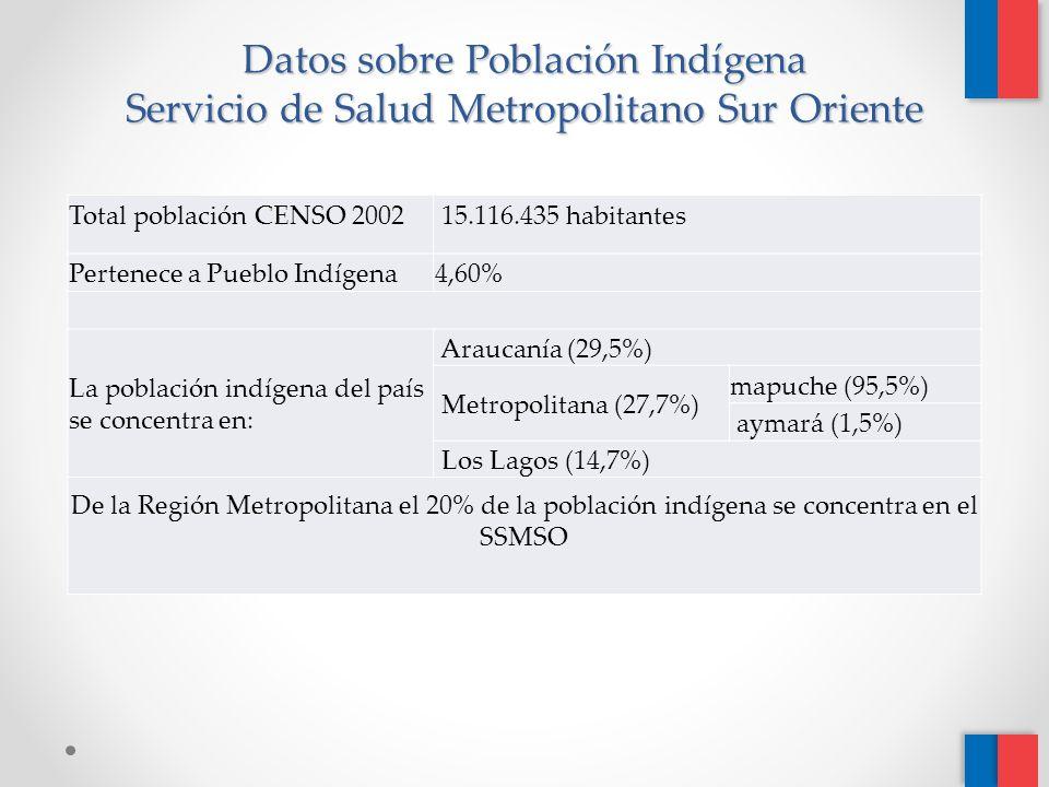 Datos sobre Población Indígena Servicio de Salud Metropolitano Sur Oriente Total población CENSO 2002 15.116.435 habitantes Pertenece a Pueblo Indígena 4,60% La población indígena del país se concentra en: Araucanía (29,5%) Metropolitana (27,7%) mapuche (95,5%) aymará (1,5%) Los Lagos (14,7%) De la Región Metropolitana el 20% de la población indígena se concentra en el SSMSO