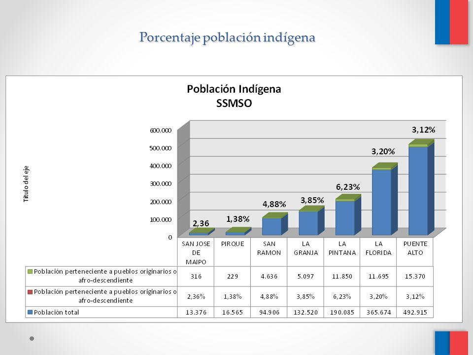Porcentaje población indígena