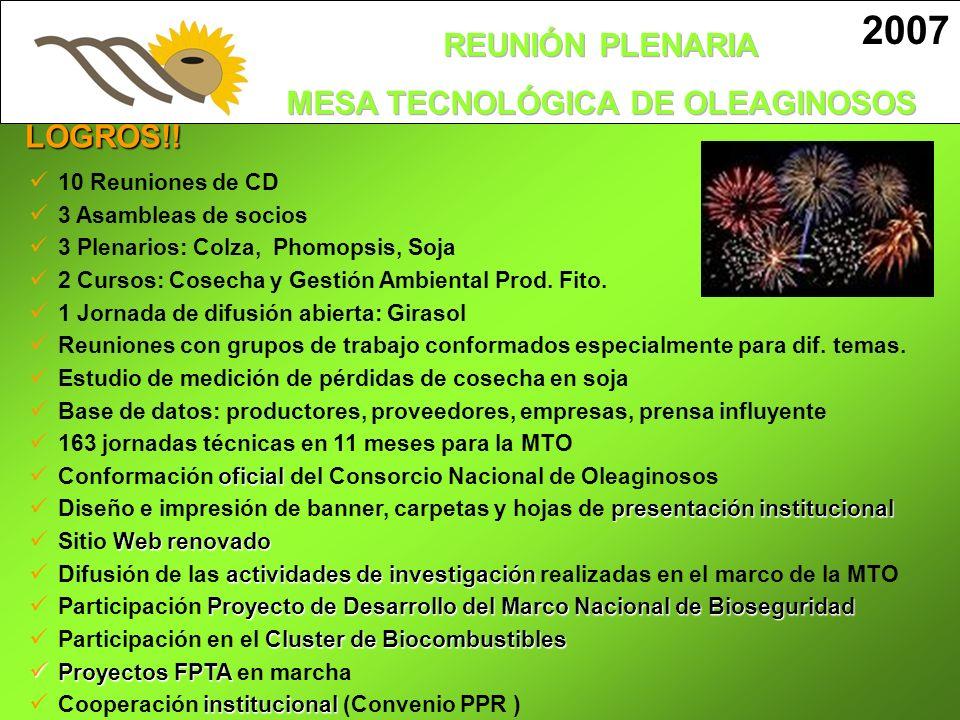 LOGROS!! 10 Reuniones de CD 3 Asambleas de socios 3 Plenarios: Colza, Phomopsis, Soja 2 Cursos: Cosecha y Gestión Ambiental Prod. Fito. 1 Jornada de d