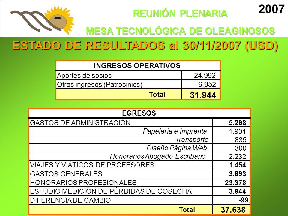 ESTADO DE RESULTADOS al 30/11/2007 (USD) Aportes de socios 24.992 Otros ingresos (Patrocinios) 6.952 Total 31.944 INGRESOS OPERATIVOS GASTOS DE ADMINI