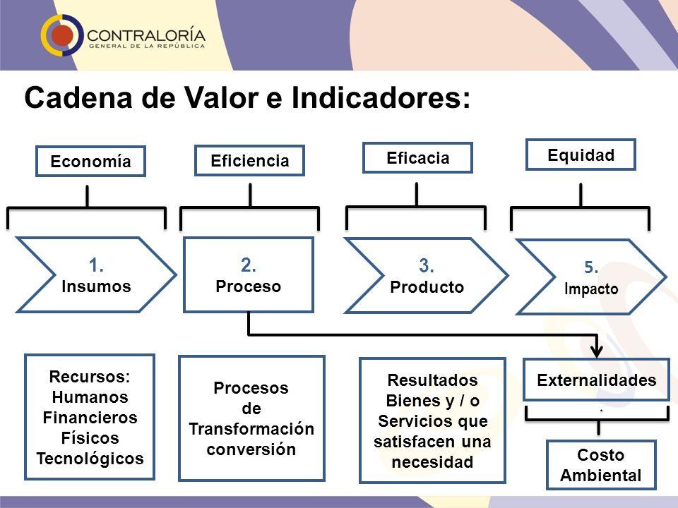 Cadena de Valor e Indicadores: 1. Insumos 2. Proceso 3. Producto Recursos: Humanos Financieros Físicos Tecnológicos Procesos de Transformación convers