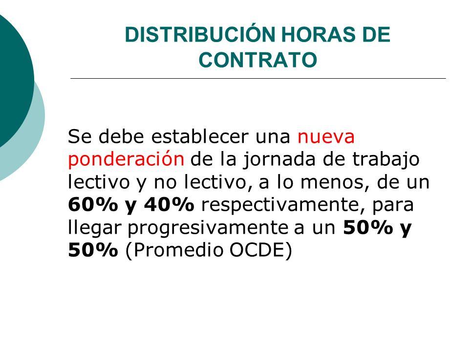 DISTRIBUCIÓN HORAS DE CONTRATO Se debe establecer una nueva ponderación de la jornada de trabajo lectivo y no lectivo, a lo menos, de un 60% y 40% res