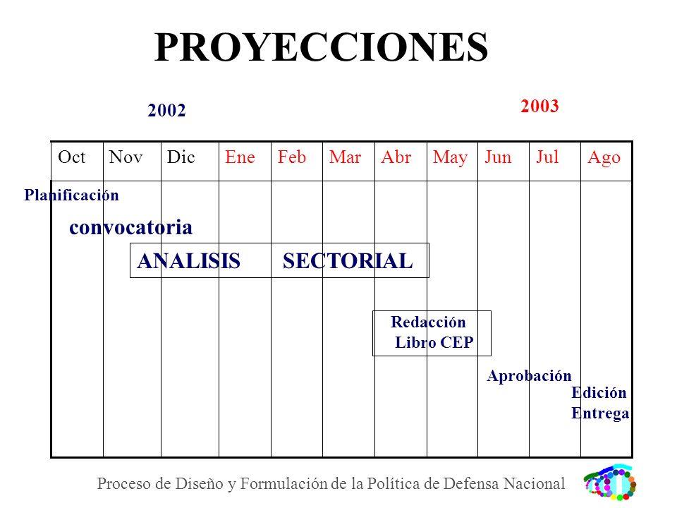 PROYECCIONES MayJunJulAgoAbrMarFebEneDicNovOct Planificación ANALISIS SECTORIAL Redacción Libro CEP Aprobación Edición Entrega 2002 2003 Proceso de Di