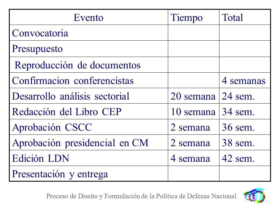 Proceso de Diseño y Formulación de la Política de Defensa Nacional TotalTiempoEvento Presentación y entrega 42 sem.4 semanaEdición LDN 38 sem.2 semana
