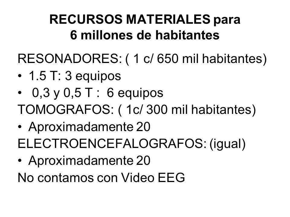 RECURSOS MATERIALES para 6 millones de habitantes RESONADORES: ( 1 c/ 650 mil habitantes) 1.5 T: 3 equipos 0,3 y 0,5 T : 6 equipos TOMOGRAFOS: ( 1c/ 3
