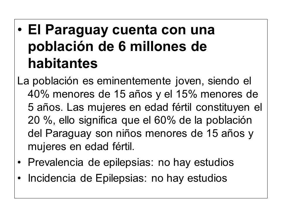 El Paraguay cuenta con una población de 6 millones de habitantes La población es eminentemente joven, siendo el 40% menores de 15 años y el 15% menore