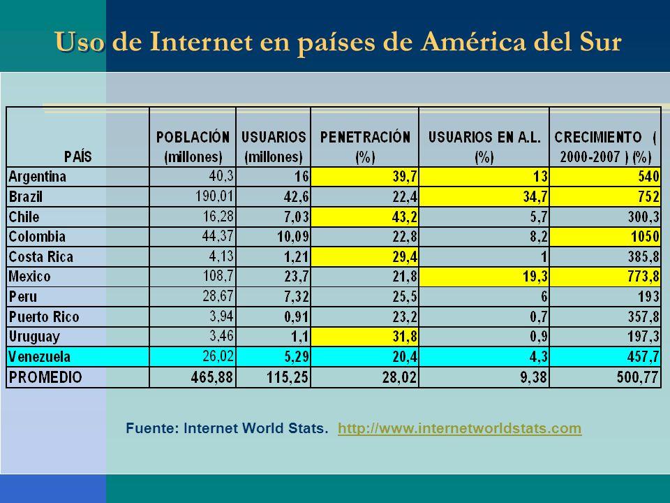 Fuente: Internet World Stats. http://www.internetworldstats.comhttp://www.internetworldstats.com Uso de Internet en países de América del Sur