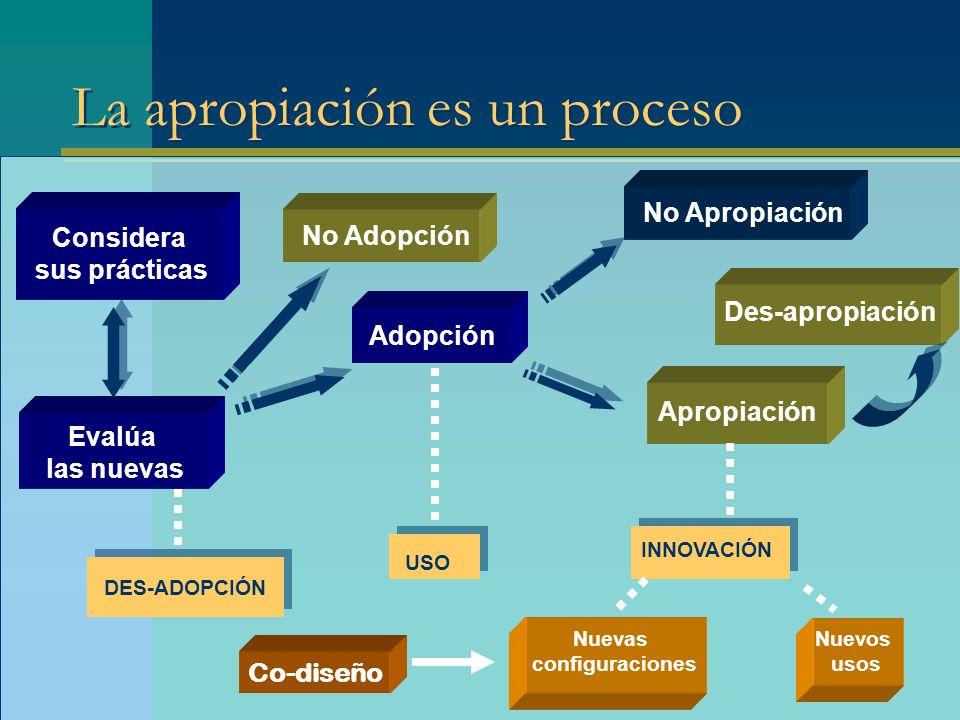 La apropiación es un proceso Considera sus prácticas Evalúa las nuevas Adopción Apropiación No Apropiación USO INNOVACIÓN Nuevas configuraciones Nuevo