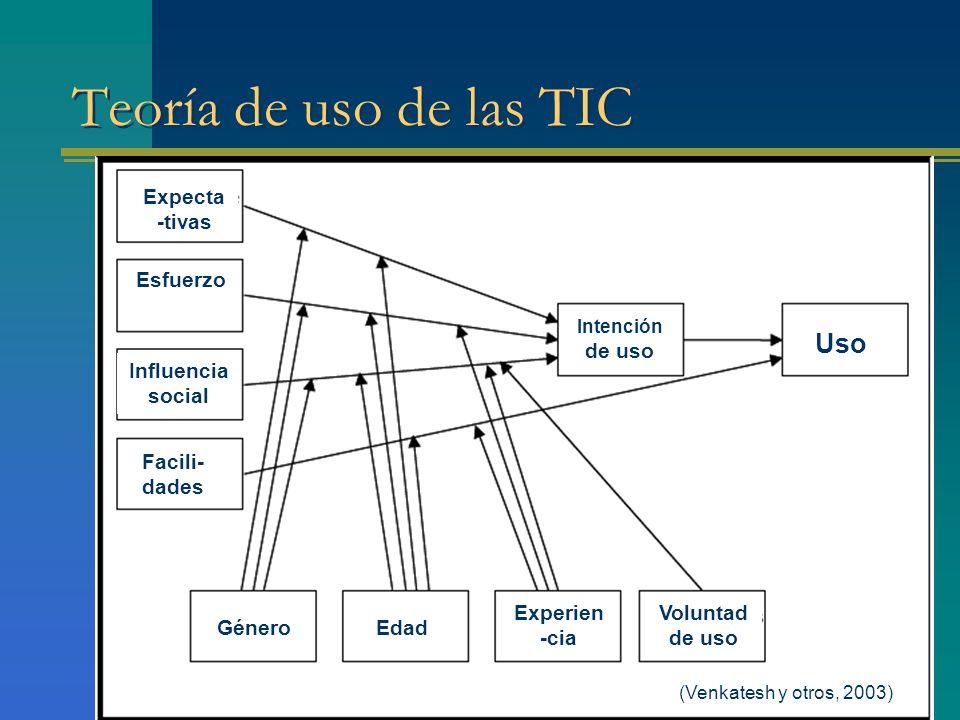Teoría de uso de las TIC (Venkatesh y otros, 2003) Uso Intención de uso Voluntad de uso Experien -cia EdadGénero Expecta -tivas Esfuerzo Influencia so
