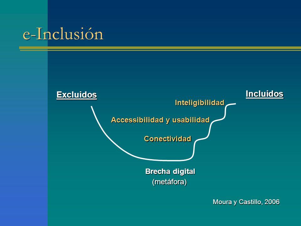 e-Inclusión Excluidos Incluidos Brecha digital Moura y Castillo, 2006 Conectividad Accessibilidad y usabilidad Inteligibilidad (metáfora)