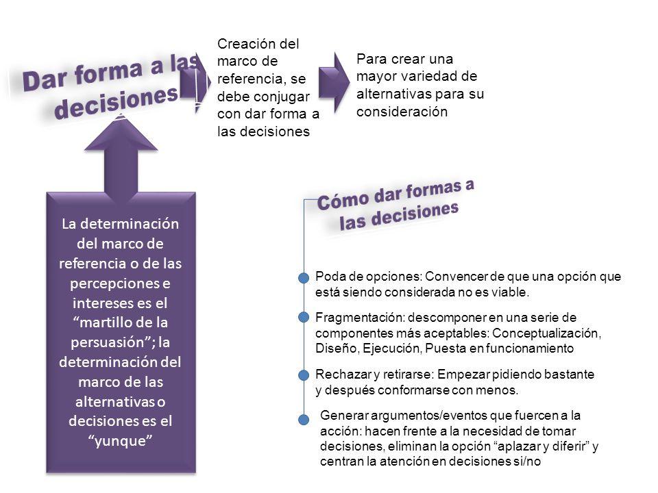 Creación del marco de referencia, se debe conjugar con dar forma a las decisiones La determinación del marco de referencia o de las percepciones e int