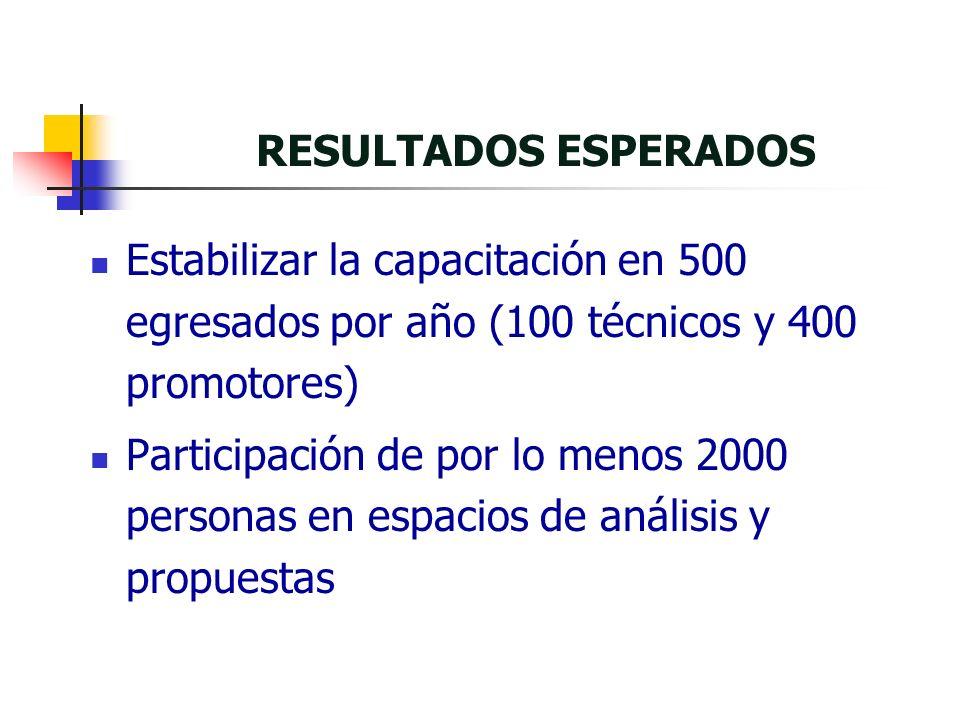 RESULTADOS ESPERADOS Estabilizar la capacitación en 500 egresados por año (100 técnicos y 400 promotores) Participación de por lo menos 2000 personas en espacios de análisis y propuestas