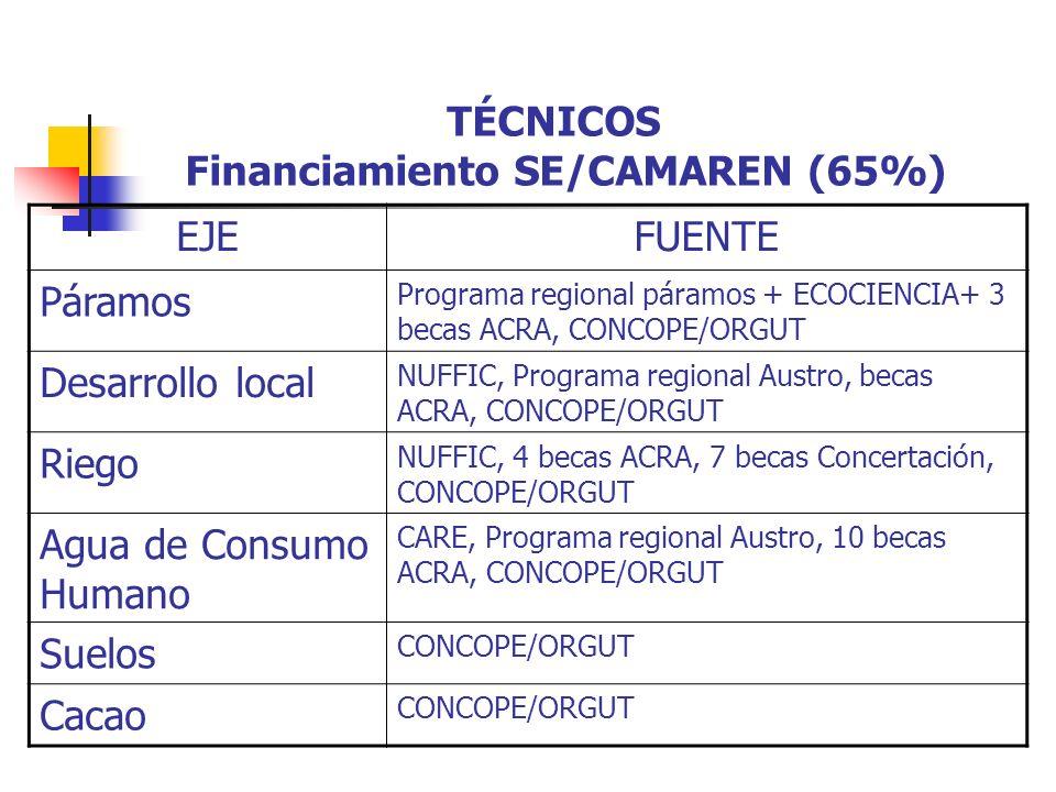 TÉCNICOS Financiamiento SE/CAMAREN (65%) EJEFUENTE Páramos Programa regional páramos + ECOCIENCIA+ 3 becas ACRA, CONCOPE/ORGUT Desarrollo local NUFFIC, Programa regional Austro, becas ACRA, CONCOPE/ORGUT Riego NUFFIC, 4 becas ACRA, 7 becas Concertación, CONCOPE/ORGUT Agua de Consumo Humano CARE, Programa regional Austro, 10 becas ACRA, CONCOPE/ORGUT Suelos CONCOPE/ORGUT Cacao CONCOPE/ORGUT