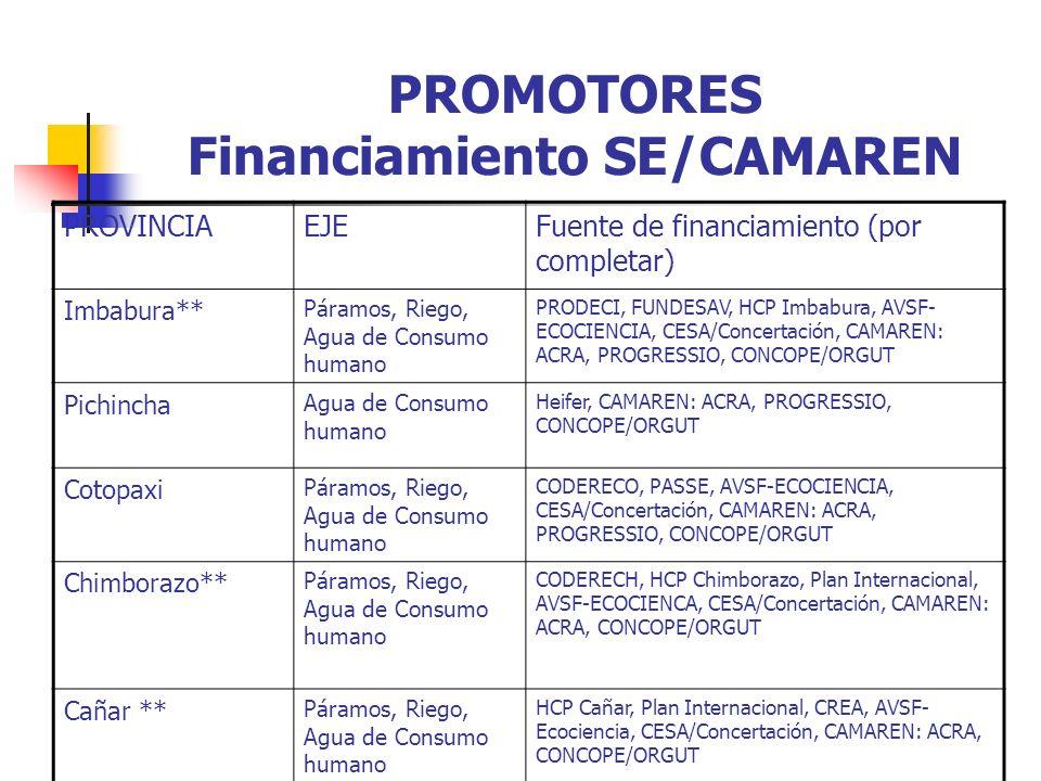 PROMOTORES Financiamiento SE/CAMAREN PROVINCIAEJEFuente de financiamiento (por completar) Imbabura** Páramos, Riego, Agua de Consumo humano PRODECI, FUNDESAV, HCP Imbabura, AVSF- ECOCIENCIA, CESA/Concertación, CAMAREN: ACRA, PROGRESSIO, CONCOPE/ORGUT Pichincha Agua de Consumo humano Heifer, CAMAREN: ACRA, PROGRESSIO, CONCOPE/ORGUT Cotopaxi Páramos, Riego, Agua de Consumo humano CODERECO, PASSE, AVSF-ECOCIENCIA, CESA/Concertación, CAMAREN: ACRA, PROGRESSIO, CONCOPE/ORGUT Chimborazo** Páramos, Riego, Agua de Consumo humano CODERECH, HCP Chimborazo, Plan Internacional, AVSF-ECOCIENCA, CESA/Concertación, CAMAREN: ACRA, CONCOPE/ORGUT Cañar ** Páramos, Riego, Agua de Consumo humano HCP Cañar, Plan Internacional, CREA, AVSF- Ecociencia, CESA/Concertación, CAMAREN: ACRA, CONCOPE/ORGUT