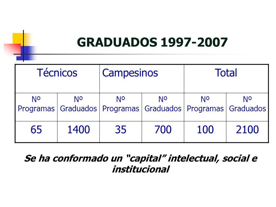 GRADUADOS 1997-2007 TécnicosCampesinosTotal Nº Programas Nº Graduados Nº Programas Nº Graduados Nº Programas Nº Graduados 651400357001002100 Se ha conformado un capital intelectual, social e institucional