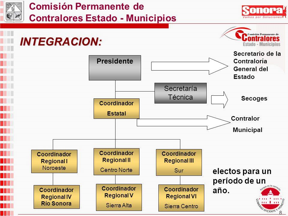19 Comisión Electoral Funciones: Aplicar el procedimiento de elección de candidatos a la Coordinación Estatal; Funcionar como órgano colegiado en al proceso; Vigilar la aplicación de los lineamientos Generales.