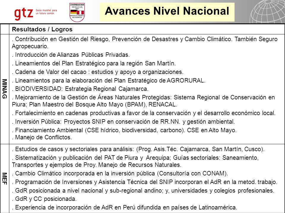 03.05.2014 Seite 21 Página 21 Programa Desarrollo Rural Sostenible - PDRS Resultados / Logros MINAG.