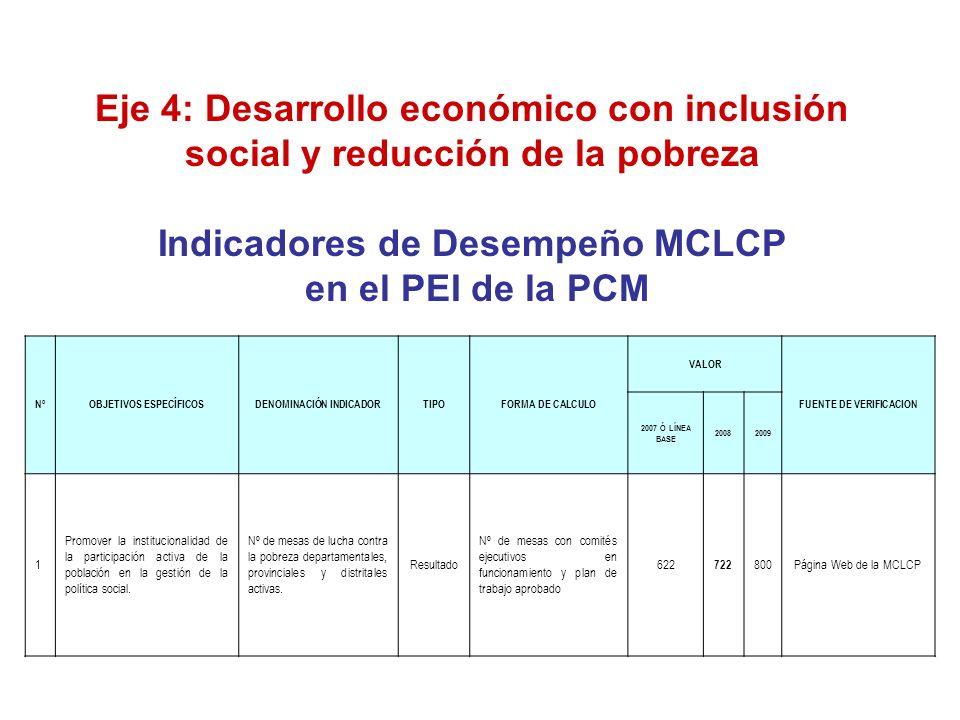 NºOBJETIVOS ESPECÍFICOSDENOMINACIÓN INDICADORTIPOFORMA DE CALCULO VALOR FUENTE DE VERIFICACION 2007 Ó LÍNEA BASE 20082009 1 Promover la institucionalidad de la participación activa de la población en la gestión de la política social.