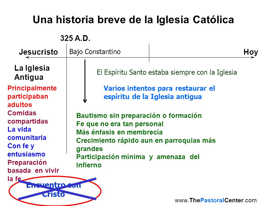 Una historia breve de la Iglesia Católica JesucristoHoy La Iglesia Antigua 325 A.D. Bajo Constantino El Espíritu Santo estaba siempre con la Iglesia V