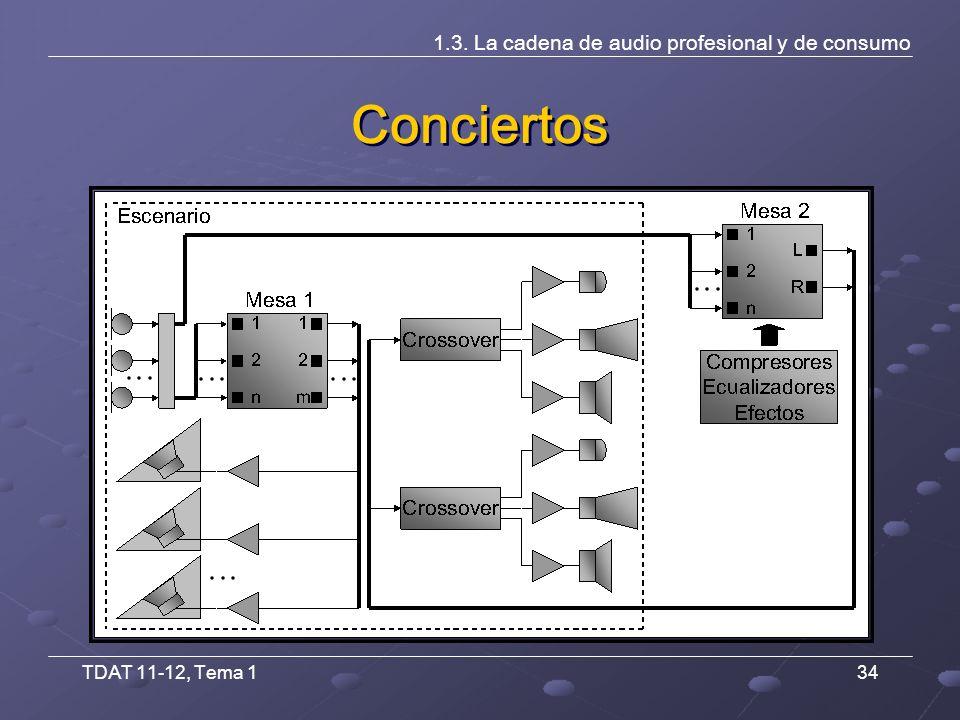 TDAT 11-12, Tema 134 Conciertos 1.3. La cadena de audio profesional y de consumo