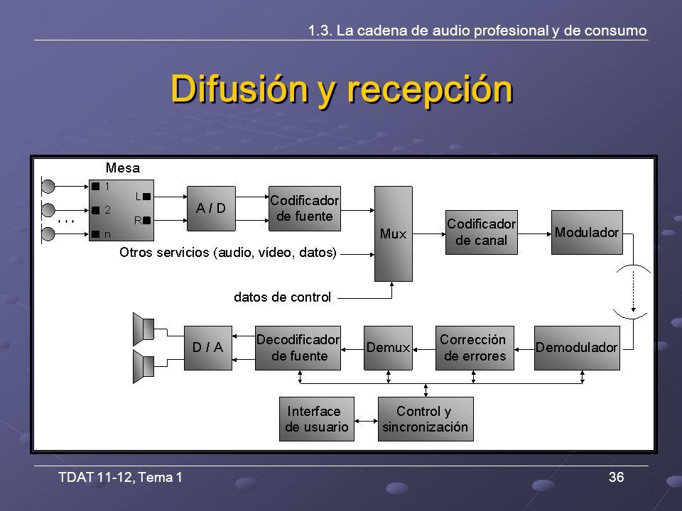 TDAT 11-12, Tema 136 Difusión y recepción 1.3. La cadena de audio profesional y de consumo