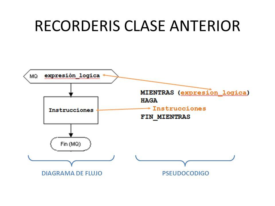 RECORDERIS CLASE ANTERIOR DIAGRAMA DE FLUJOPSEUDOCODIGO