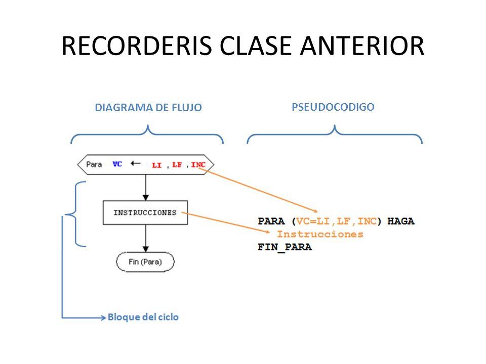 RECORDERIS CLASE ANTERIOR DIAGRAMA DE FLUJO PSEUDOCODIGO