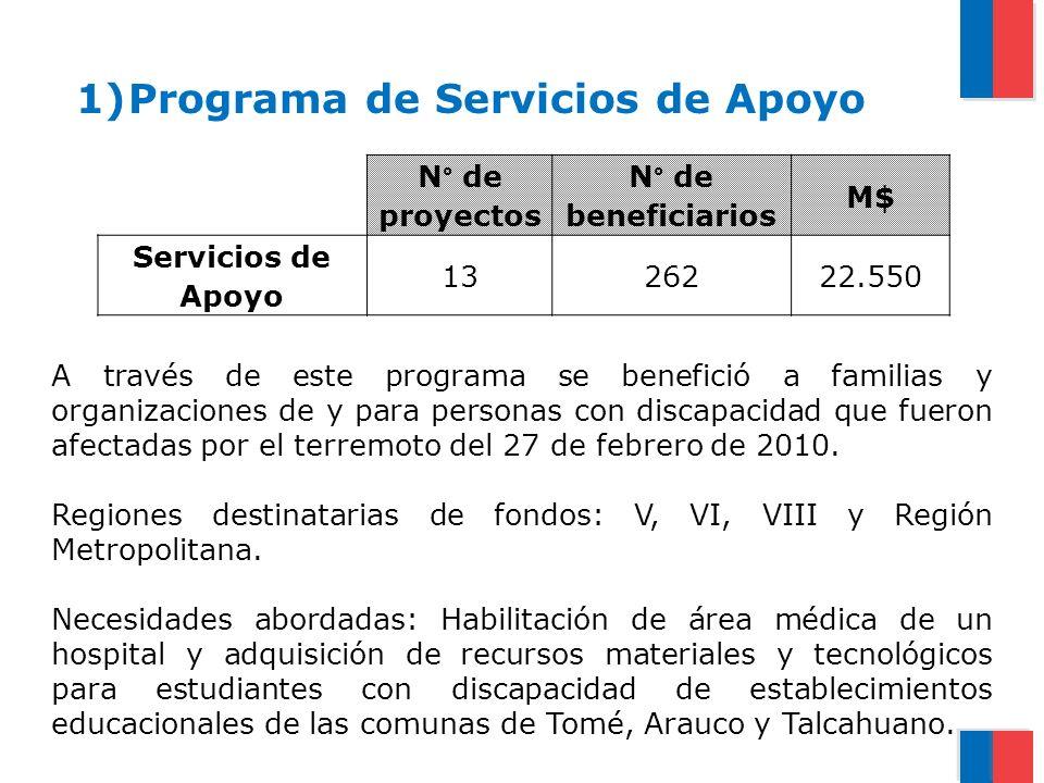 1)Programa de Servicios de Apoyo N° de proyectos N° de beneficiarios M$ Servicios de Apoyo 1326222.550 A través de este programa se benefició a famili