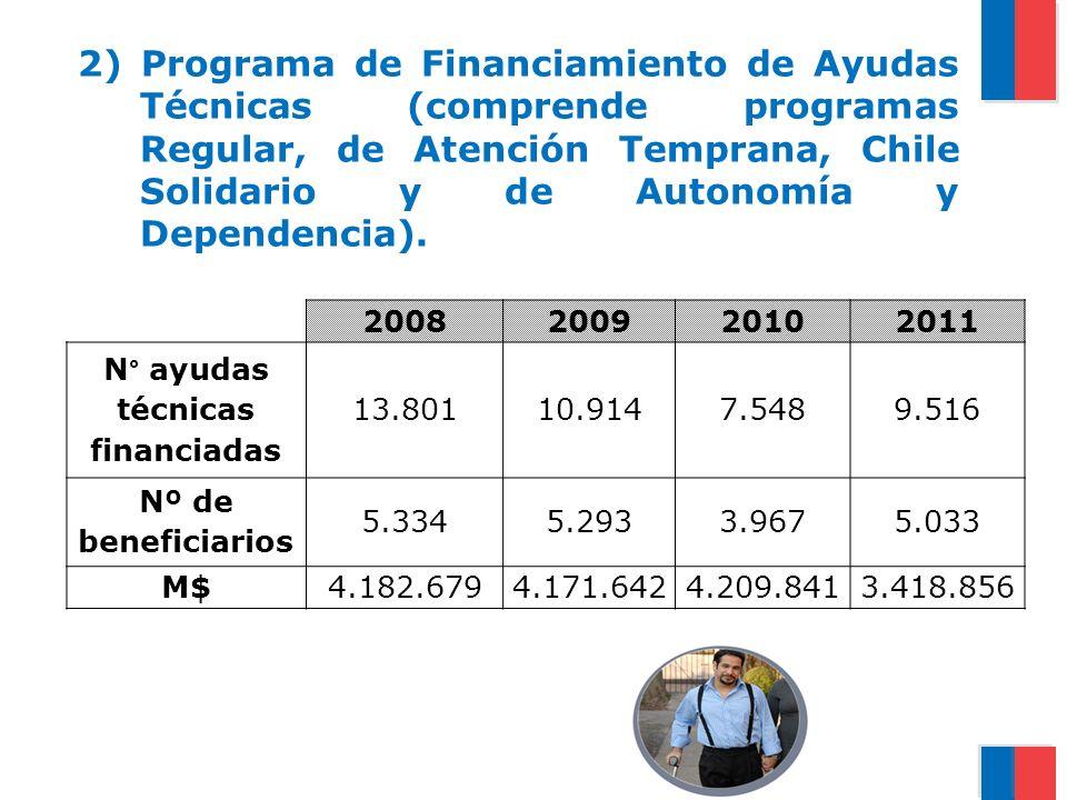 2) Programa de Financiamiento de Ayudas Técnicas (comprende programas Regular, de Atención Temprana, Chile Solidario y de Autonomía y Dependencia). 20