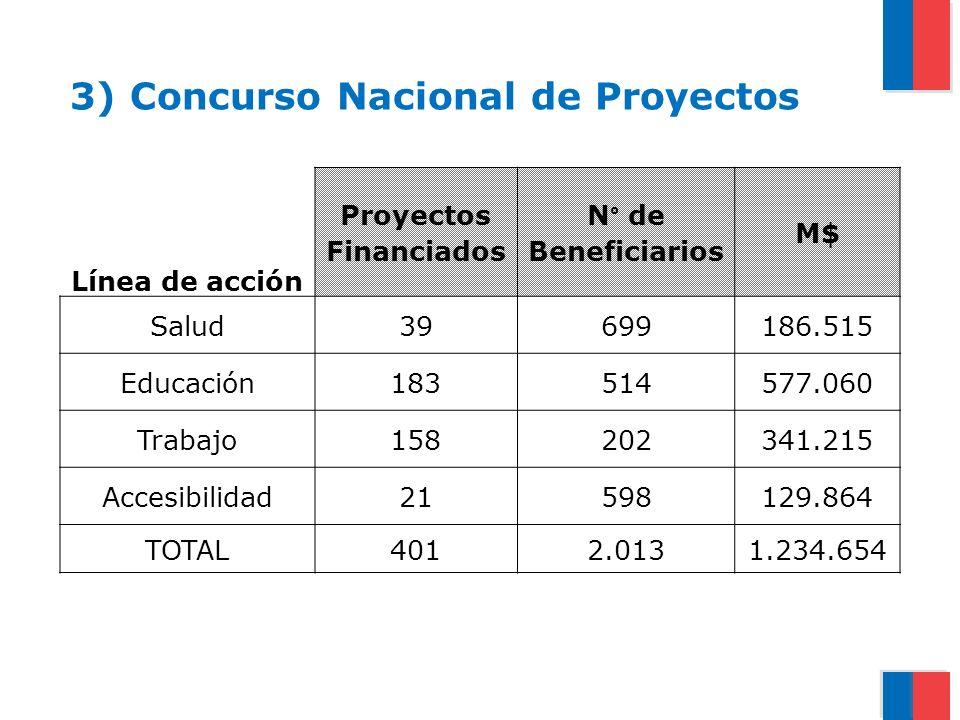 3) Concurso Nacional de Proyectos Línea de acción Proyectos Financiados N° de Beneficiarios M$ Salud39699186.515 Educación183514577.060 Trabajo1582023