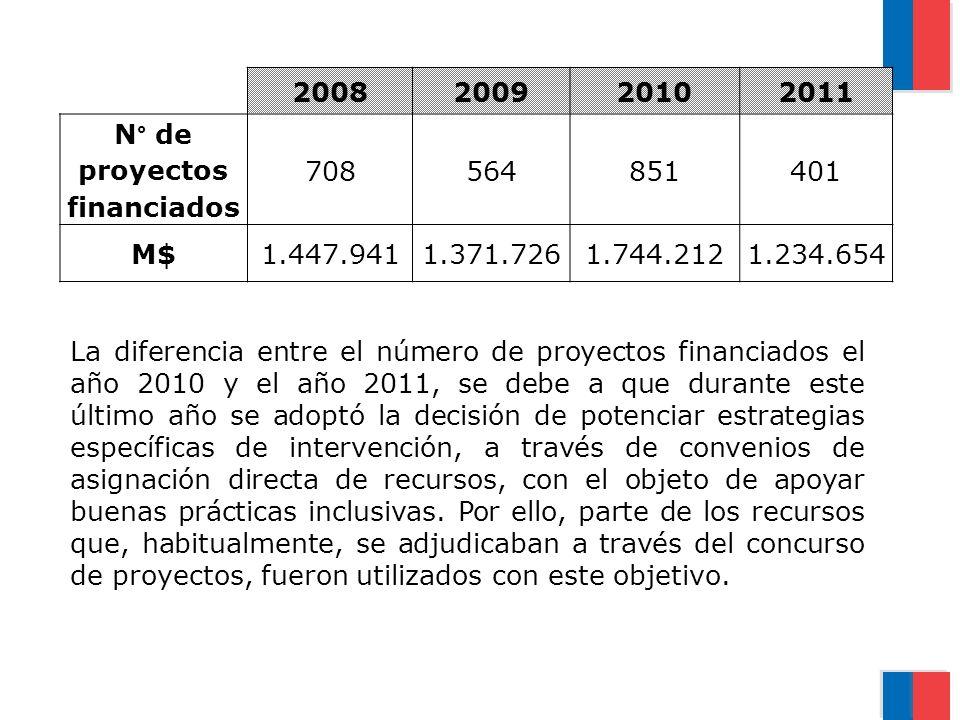 La diferencia entre el número de proyectos financiados el año 2010 y el año 2011, se debe a que durante este último año se adoptó la decisión de poten