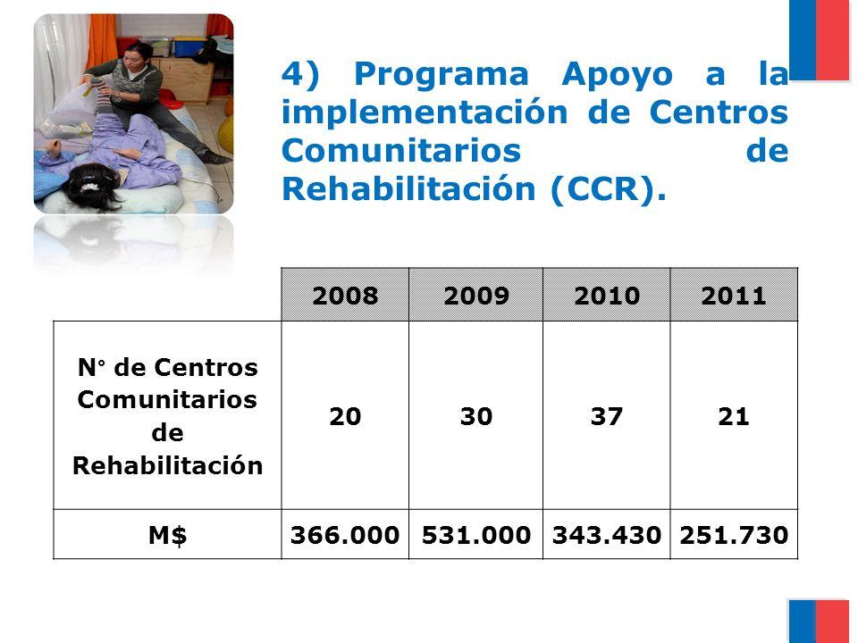 4) Programa Apoyo a la implementación de Centros Comunitarios de Rehabilitación (CCR). 2008200920102011 N° de Centros Comunitarios de Rehabilitación 2