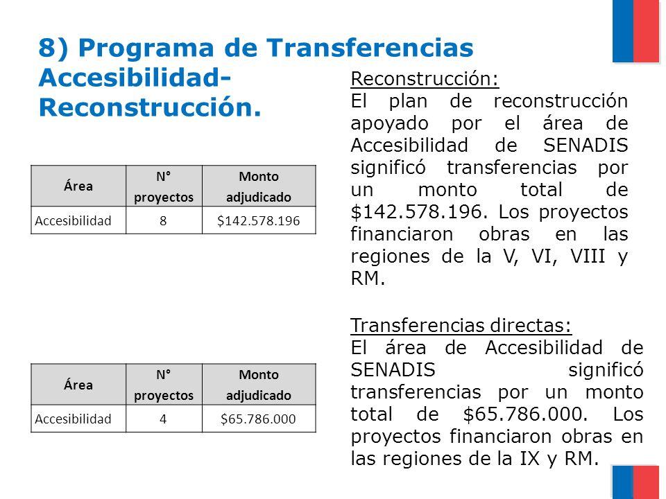 Área N° proyectos Monto adjudicado Accesibilidad8$142.578.196 Reconstrucción: El plan de reconstrucción apoyado por el área de Accesibilidad de SENADI