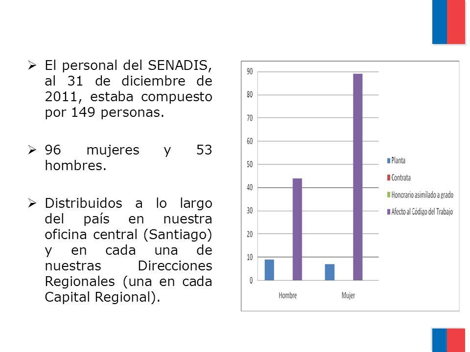 El personal del SENADIS, al 31 de diciembre de 2011, estaba compuesto por 149 personas. 96 mujeres y 53 hombres. Distribuidos a lo largo del país en n
