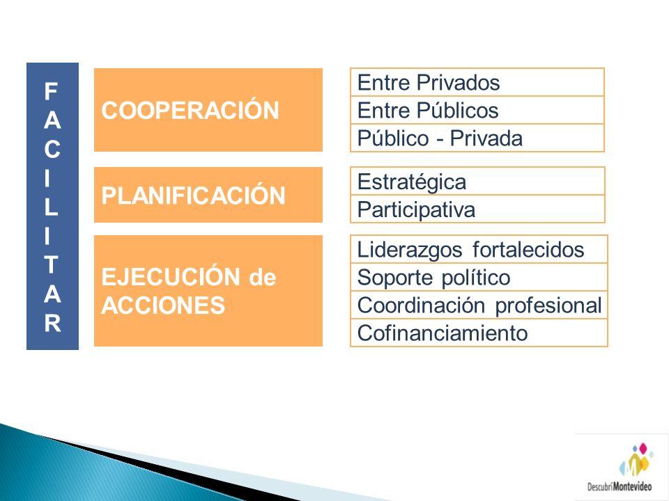 COOPERACIÓN PLANIFICACIÓN Estratégica Participativa EJECUCIÓN de ACCIONES Entre Privados Público - Privada Entre Públicos Cofinanciamiento Liderazgos fortalecidos Coordinación profesional Soporte político FACILITARFACILITAR