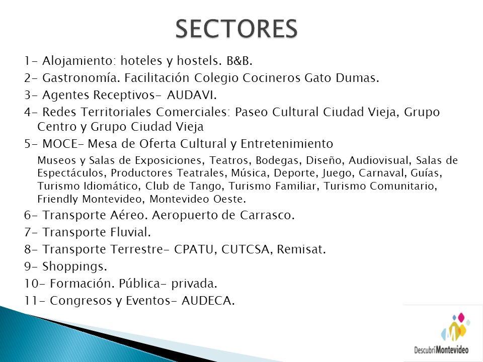 1- Alojamiento: hoteles y hostels. B&B. 2- Gastronomía. Facilitación Colegio Cocineros Gato Dumas. 3- Agentes Receptivos- AUDAVI. 4- Redes Territorial