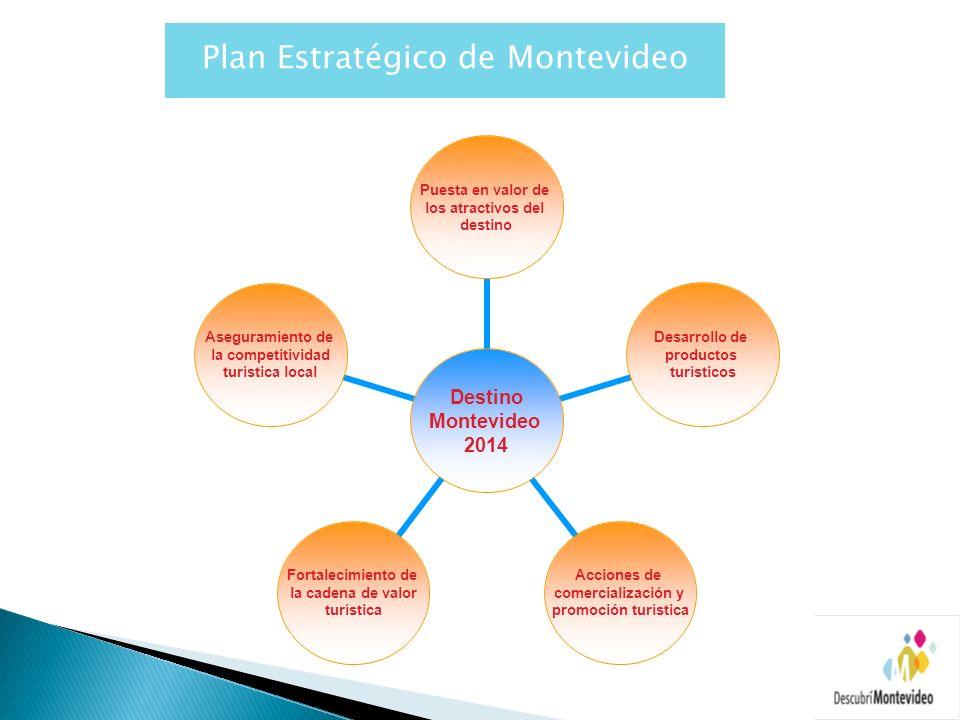 Destino Montevideo 2014 Puesta en valor de los atractivos del destino Desarrollo de productos turísticos Acciones de comercialización y promoción turí